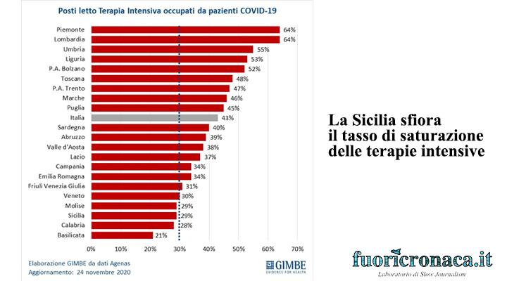 L'infografica fornita da GIMBE per segnalare la percentuale di saturazione delle terapie intensive nelle diverse regioni d'Italia